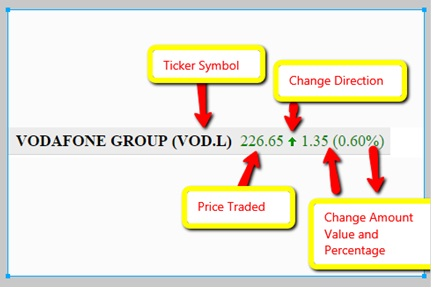 Create A Simple Stock Ticker Using Jquery And Yahoo Finance Api
