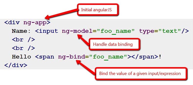 AngularJS Overview Components Directives