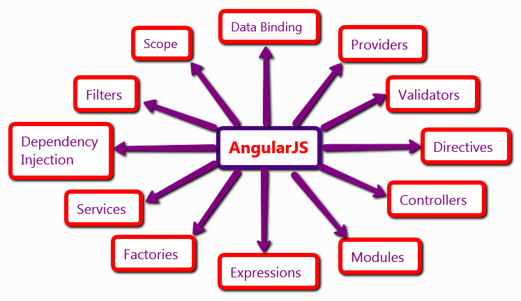 AngularJS Overview Concepts