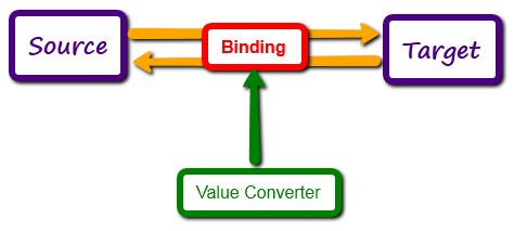 IValueConverter in WPF Data Binding Example