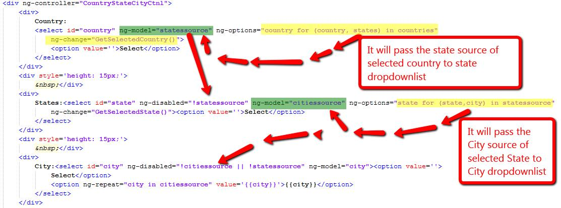 Cascading Dropdowns in AngularJs_Source_Pass